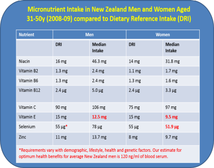 Micronutrient intake in NZ men and women aged 31-50 years compared to DRI in 2008-09