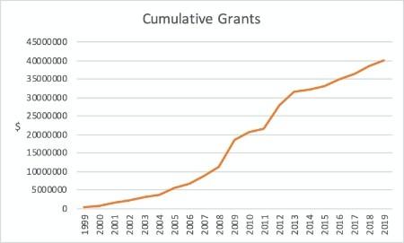 grants_1999-2019
