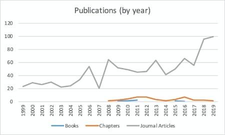 publications_1999-2019